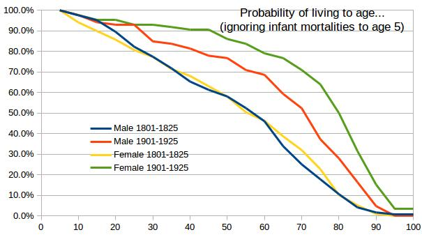 Age probability without infant mortalities